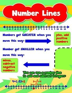 Number Lines = Poster/Anchor Chart with Cards for Students http://www.teacherspayteachers.com/Product/Number-Lines-PosterAnchor-Chart-with-Cards-for-Students-1525899 #MathPoster #MathAnchorChart