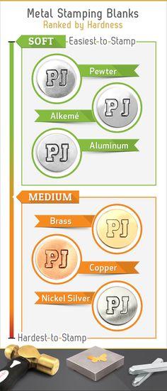 Metal Stamping Blank Hardness Chart