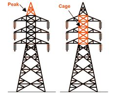 Peak and Cage of a transmission tower