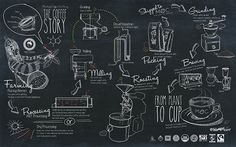 Ministry of Coffee | Mural & Infographic Menu Design on Behance