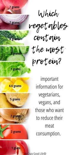High Protein Vegetables & Why You Should Be Eating Them! - These high protein vegetables and legumes should be on your grocery list whether you're vegetaria - Protein Muffins, Protein Snacks, Fruits With Protein, High Protein Fruit, Protein Dinner, High Protein Vegetables, Protein Rich Foods, Vegetable Protein, High Protein Low Carb