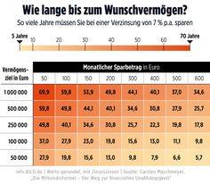 maschmeyer infografik info.BILD finanzen sparen ratgeber geld buch