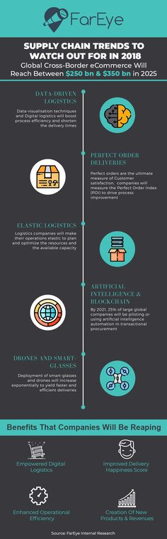 Supply Chain Trends To Watch Out For In 2018 (2017)