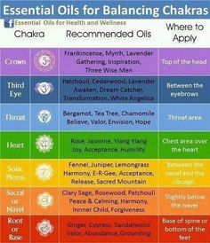 E/O for Healing Chakras