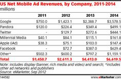 eMarketer is forecasting that Twitter will generate more mobile advertising revenue in 2012 than Facebook, Millennial Media and Apple iAd combined. Google is and will remain the leading mobile advertising network, in terms of ad revenue, throughout the forecast period.