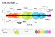 Web design & development workflow chart