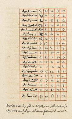 Occult Manuscript-Ahmad ibn 'Ali al-Buni