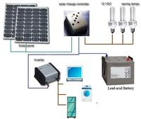 Solar System Home-Solar System Home Manufacturers, Suppliers and Exporters on…