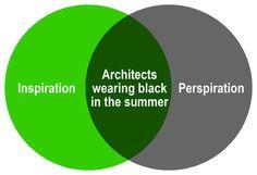 Architecture as a Venn Diagram