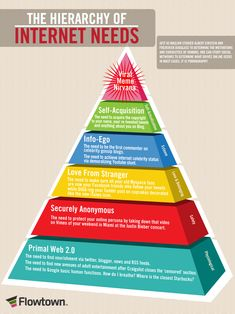 The Hierarchy Of Internet (Social Media) Needs Business Marketing, Internet Marketing, Online Marketing, Social Media Marketing, Online Business, Digital Marketing, Marketing Ideas, Internet Entrepreneur, Business Infographics