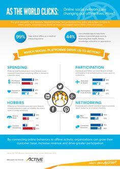 Las redes sociales y su impacto en nuestra vida.  Pineado por http://ticsyempleo.blogspot.com.es/
