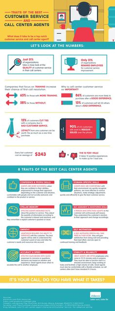 Business and management infographic & data visualisation Infographic Traits of The Best Customer Service and Call Center Agents Customer Service Training, Poor Customer Service, Customer Experience, Customer Support, E Commerce, Design Thinking, Center Management, Business Management, Training