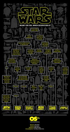 "This decision tree by Onlineschools.org guides you through possible career  paths you might be suited for in the Star Wars universe. My choices led me  to ""Sith Apprentice,"" but to be fair I did found a site called GeekTyrant.  I had a lot of fun working my way backwards to see what choices lead to  each. Let me know what you got in the comments.  H/T: Geek X Girls"