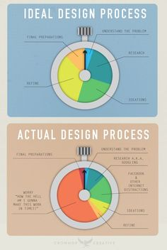 Ideal vs actual design process #infographic #lols