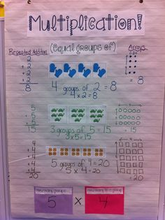 "Multiplication Anchor Chart: Great to ""show many ways"""