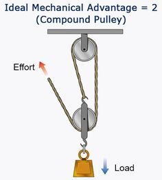 Pulleys are categorized as a type of simple machine consisting of a grooved wheel and a rope or cable. These devices help us to lift heavy loads in an effective manner, as well suspend various objects in the air (for example: a flag). Read this Buzzle article to know more about the various types of pulley systems and their working mechanisms. Read more at Buzzle: http://www.buzzle.com/articles/simple-machines-pulleys-system.html
