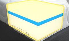 Memory Foam Warehouse Single Classicpedic Deluxe Mattress The Classic Pedic