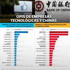 OPIs de empresas tecnológicas y chinas | El Economista  http://eleconomista.com.mx/infografias/2014/05/08/opis-empresas-tecnologicas-chinas