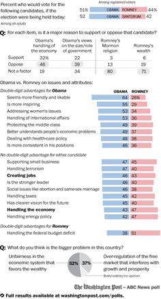 Economic woes dampen Obama advantages  President Obama's advantages over likely Republican nominee Mitt Romney -- and he has a sizable list of them -- are blunted by an economy widely considered as still in a recession and a broadly held view that the country is way off course