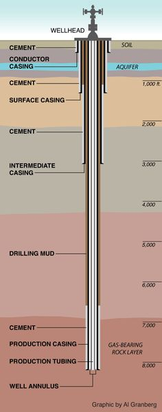 Anatomy of a gas well.