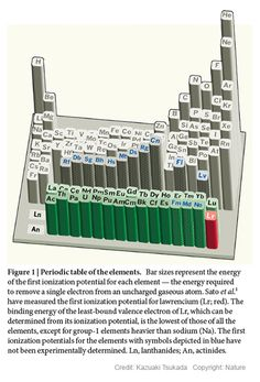 This is a graphing activity that emphasizes the different trends of extreme chemistrybackground the periodic table of elements is urtaz Choice Image