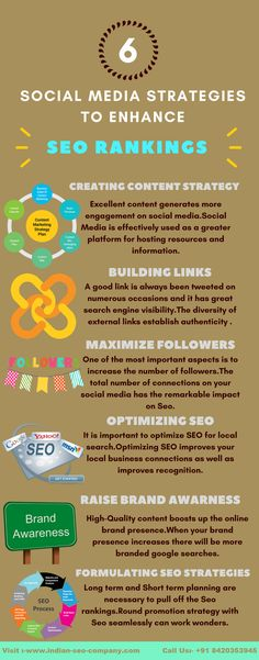 Social media strategies should be adopted to enhance Seo rankings for your website since it connects visitors across the world.