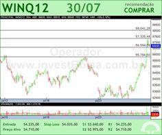 Mini �ndice - WINQ12 - 30/07/2012 #WINQ12 #analises #bovespa