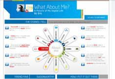 Intel's Digital tool : What about me? Build your personal infographics
