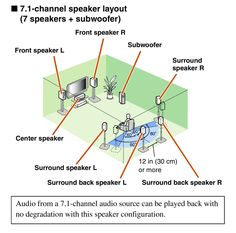 7.2 speaker placement - Buscar con Google