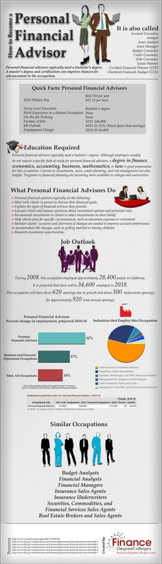 Advisoru0027s Infographic IQ Digital Advertising Agency - financial advisor job description