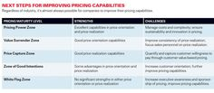 Pricing Strategies - MIT graph