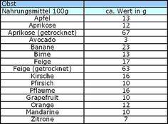 Obstliste für diabetiker