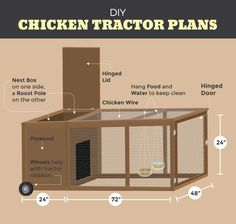 Chicken Coop - The Chicken Tractor: DIY Chicken Tractor Plans buildingachickenc. Building a chicken coop does not have to be tricky nor does it have to set you back a ton of scratch. Mobile Chicken Coop, Easy Chicken Coop, Diy Chicken Coop Plans, Portable Chicken Coop, Backyard Chicken Coops, Building A Chicken Coop, Chickens Backyard, Chicken Feeders, Chicken Coop On Wheels