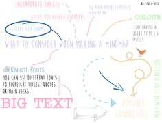 A quick visual guide to some key parts of mindmapping.