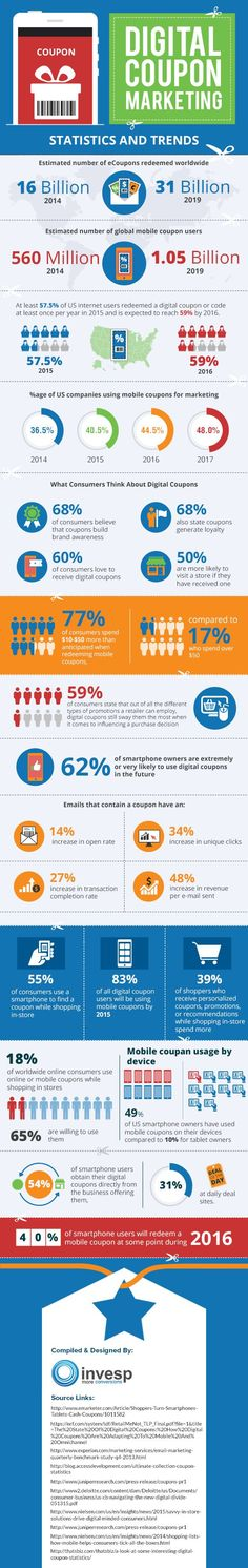 Interesting Digital Coupon Marketing Statistics [Infographic]