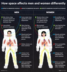 How going to space affects men and women differently