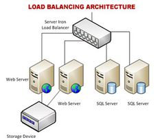 Load Balancing solutions by BrainPulse can be used to build complex virtual private networks of dedicated servers to meet specific requirements of web applications to establish high availability redundancy and scalability to your network.