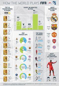 Infográfico mostra como age o jogador do FIFA - http://vcnotopo.com.br/classificados_curitiba/vendo/blog-vc-no-topo/26-01-2014/infografico-mostra-como-age-o-jogador-do-fifa.html