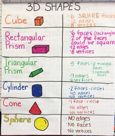 prism pyramid cone cylinder and sphere anchor chart 3d Shapes Worksheets, Shapes Worksheet Kindergarten, Kindergarten Math, Teaching Math, Teaching Ideas, Preschool, Shape Anchor Chart, Math Anchor Charts, Word Work Stations