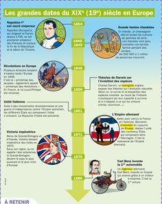 Fiche exposés : Les grandes dates du 19e siècle en Europe