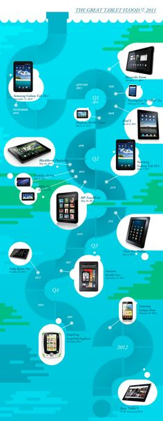 Punchcut: iPad and Android Tablet Timeline Infographic 2011