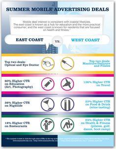 East v. West