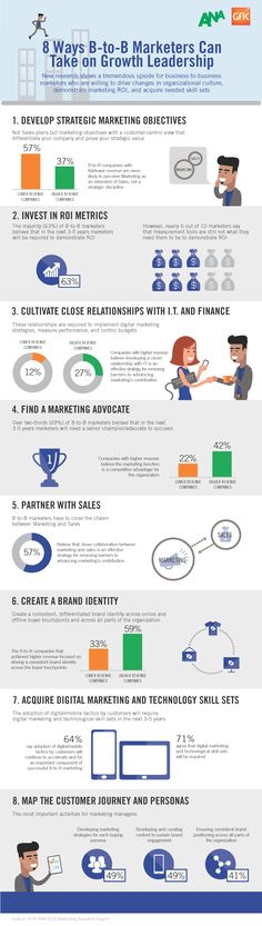 b2b marketing success influence