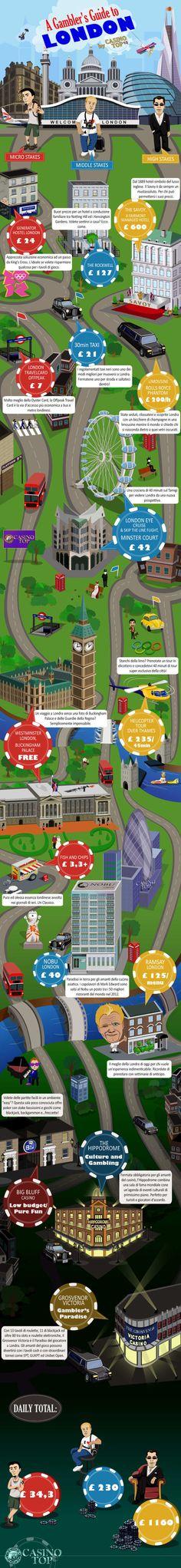 Alla scoperta di Londra, un'infografica illustra come e dove andare a giocare.