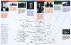 Guggenheim Magazine, Spring/Summer 1994 Grid Design
