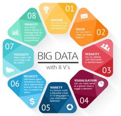 [New] The 10 Best Technologies Today (with Pictures) - More V's of Big Data. Is there another one that you consider important? Mais V's do Big Data. Tem algum outro V que você considera importante? Nos conte nos comentários. Blockchain, Business Intelligence, Competitive Intelligence, Computer Coding, Computer Science, Data Science, Big Data Technologies, Web Design, Graphic Design