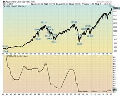 Low Interest Rates And The Stock Market Bubble