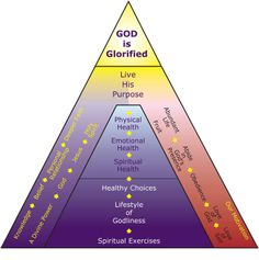 Spirituality is KEY to obtaining optimal health