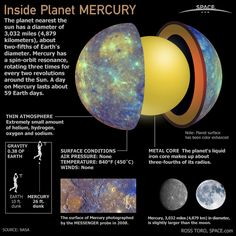 Mercury is the closest planet to the sun and has a thin atmosphere, no air pressure and an extremely high temperature.