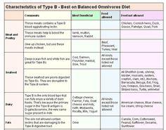 Blood Type Diet - Type B - DrLam® - Body. Mind. Nutrition®